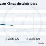German Shock Readings: Climate Interest Barometer Plummets
