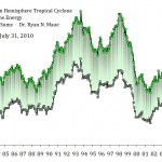 Tropical cyclone energy near record lows. Source: Ryan Maue's 2010 Global Tropical Cyclone Activity Update