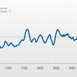 Kola Temperature Reconstruction Shows Solar Correlation - Refutes The Hockey Stick