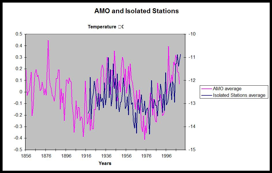 AMO-and-Isolated-Stations.jpg