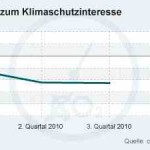 Public interest in climate protection continues to drop in Germany