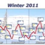 "Mild Winters & Low Heating Bills Are A Thing Of The Past – ""Rare And Exciting"" In The Future"