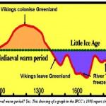 1990 IPCC chart