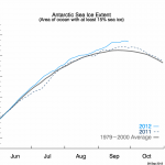 Europe's Media Goes Completely Deaf & Dumb When It Comes To Record High Antarctic Sea Ice