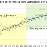 Meteorologist Klaus-Eckart Puls: Sea Level Rise Has Slowed 34% Over The Last Decade!