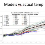 Ehrlichian Catastrophe-Obsessed Potsdam Climate Institute Claims 12 Times More Heat Records By 2040!
