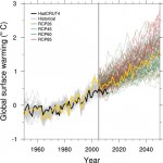 Yellow Science…Renowned Climate Modeller Now Claims Temperature Stagnation Is Actually Evidence Of Warming!
