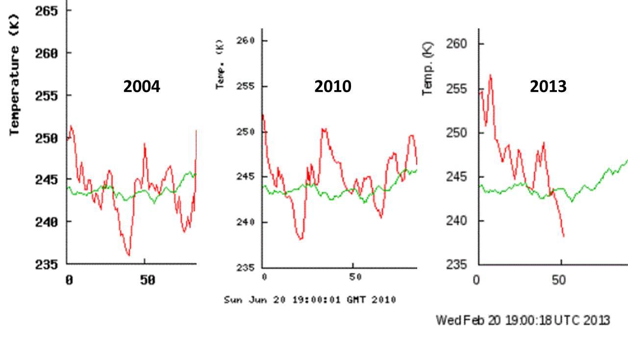 Polar bear global warming graph - photo#25