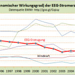 Germany's Renewable Energy Efficiency Falls To Just Over 20% – Threatening To Ruin Country's Competitiveness