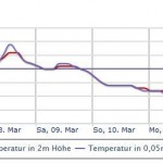 Central Europe, Scandinavia Brace For Worst March Temperature Plummet Since 1987!