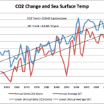 Data Show That Nature Is Adding Most CO2 To The Atmosphere, And Not Man