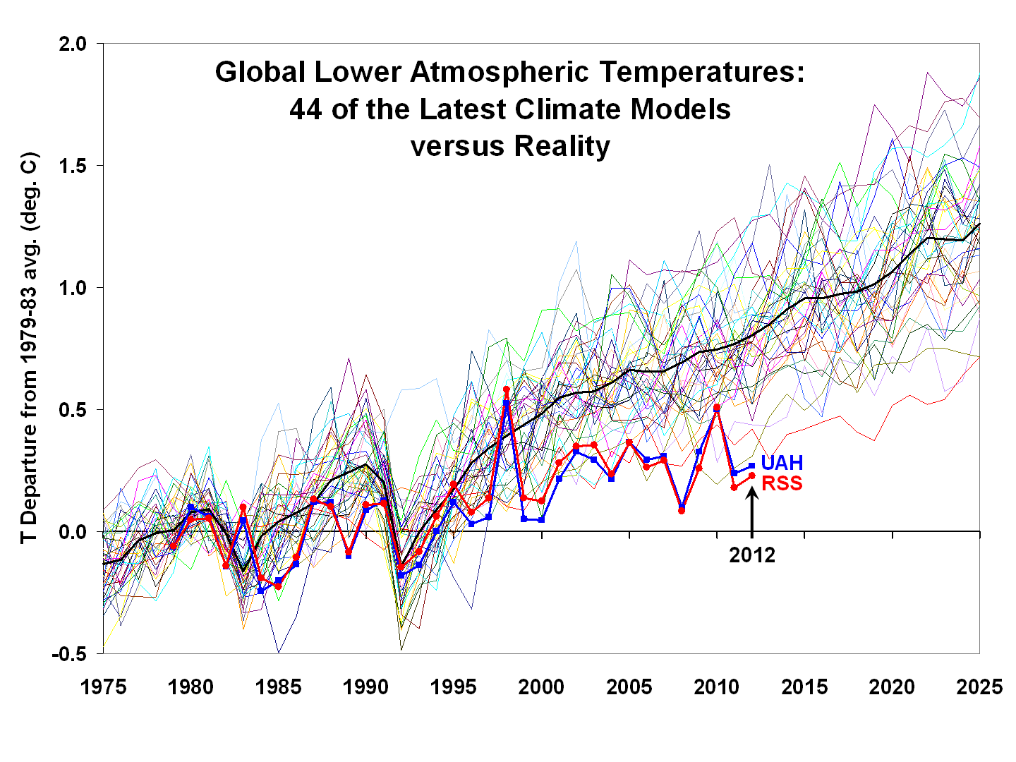 Temperature_CMIP5-global-LT-vs-UAH-and-RSS_WUWT_18Apr13