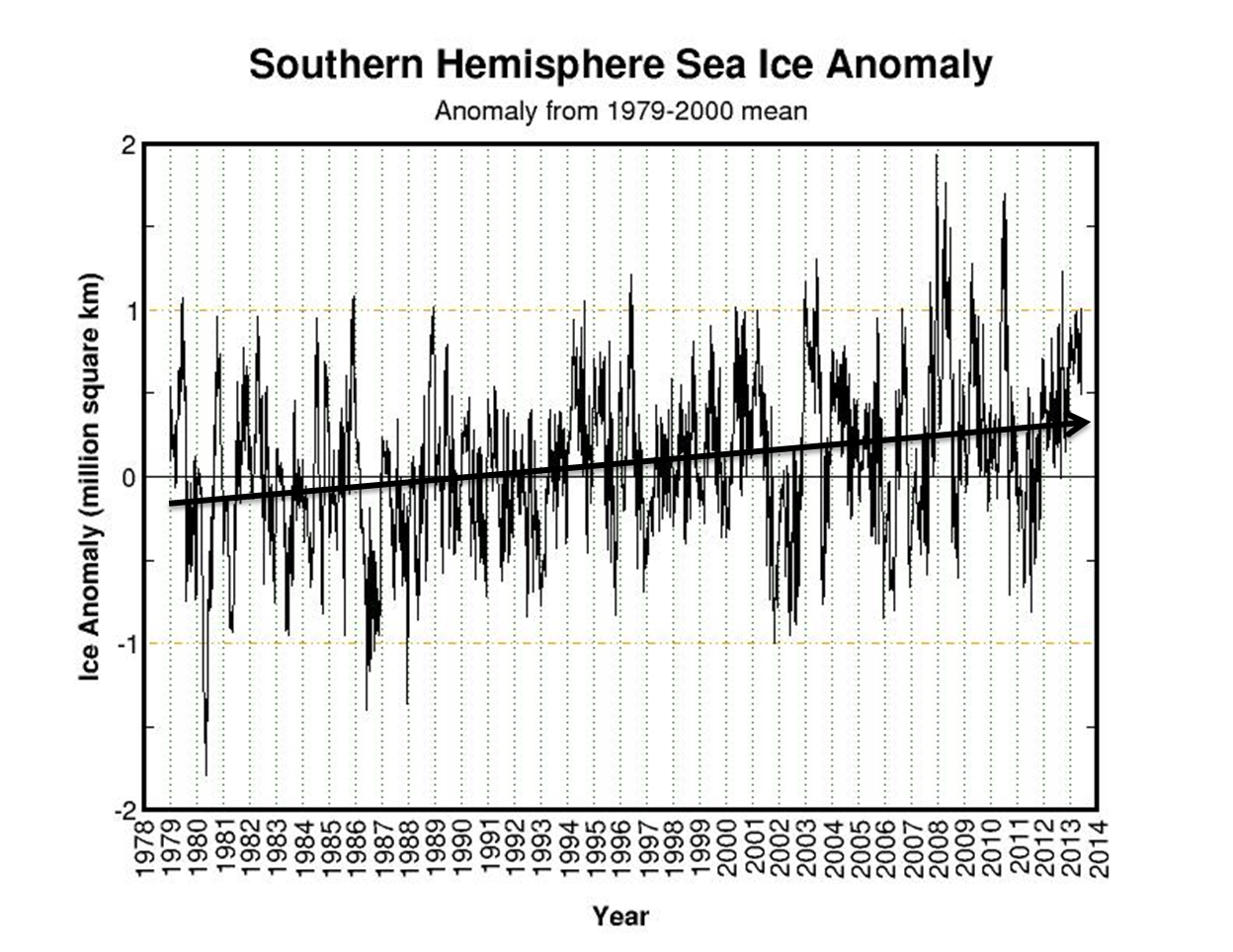 Anatarctic Sea Ice growth