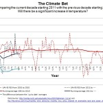 Honeycutt-Nuccitelli Climate Bet Progress Report...So Far New Decade Is Cooler Than The Last...Ready To Concede?