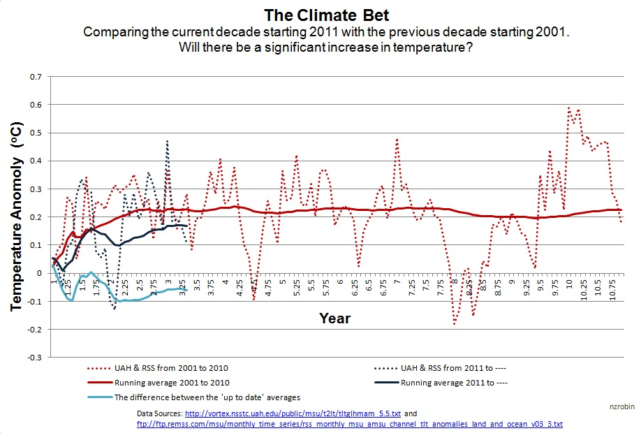 Climate Bet Graph_Robin Pittwood