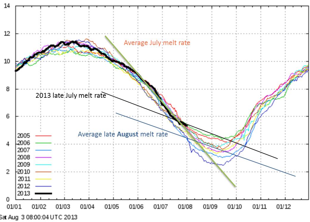2013 Arctic summer melt