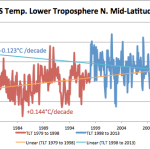 Analysis: Northern Mid-Latitudes Now Cooling 0.123°C Per Decade, And Seeing Reduction In Extreme Weather
