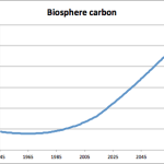 Simply Maintaining Our Biosphere Will Keep CO2 Levels Below 450 PPM