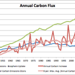 Carbon Dioxide And The Ocean: Temperature Is Driving CO2, And Not Vice Versa