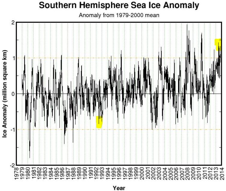Antarc sea ice