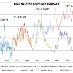 Cosmic Rays And Impact On Climate