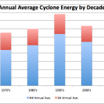 Data Show Cyclone Activity Depends On Temperature Difference Between Tropics And Poles – Dramatic Decrease With Warming