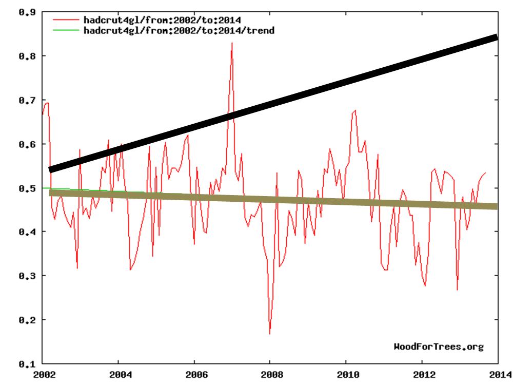 temp vs coal consumption