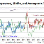 Disappearing Excuses...Aerosols Likely Not Behind The Warming Pause
