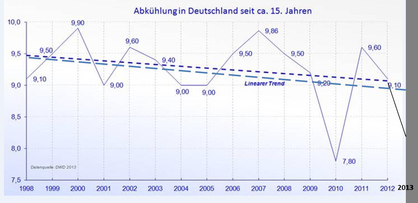 christian singles in sunspot Vorläufige juni-bilanz: 1,9 °c über dem mittel im w und s meist 25 bis 50 prozent weniger niederschlag im n und o überdurchschnittlich nass.