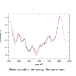 German Scientists Show Climate Driven By Natural Cycles – Global Temperature To Drop To 1870 Levels By 2100!