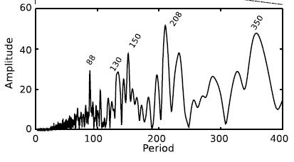 _espectro_de_actividad_solar_