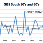 Southern Ocean Cooling Since 1996 … Global Warming Scientists Deny Logic That Cold Causes More Ice!
