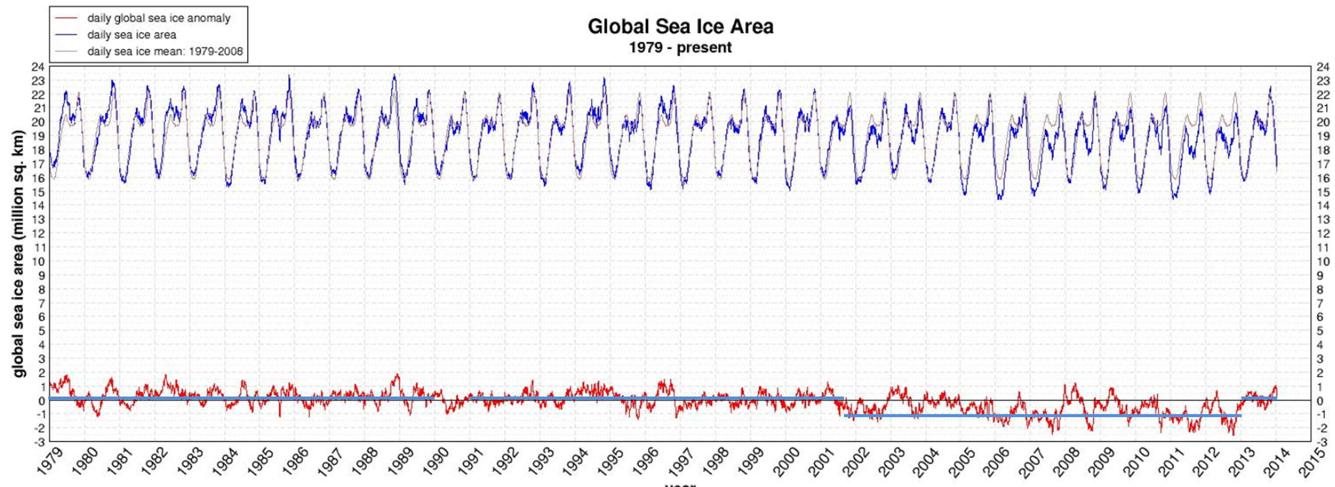 Global sea ice 1979 - 2013
