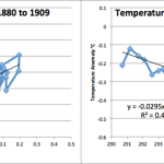 Plots Show It Should Be Clear That Something Else Besides CO2 Is In Charge…CO2 Correlates Poorly