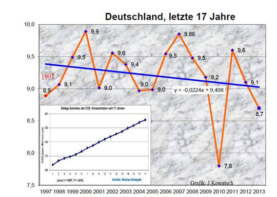 Temperature germany 17 years