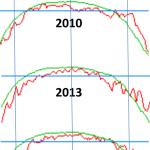 4 Of The Arctic's (80°N+) Coldest Summers Occurred In The Last 6 Years...Global Sea Ice Now Normal 2 Years!