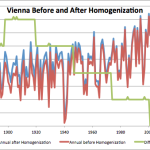 Vienna Is Actually Now Cooling…And Not Warming As Media And Some Scientists Are Claiming