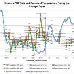 Younger Dryas Analysis: No Evidence At All CO2 Drives Temperature...Paper Used Sloppy Data Methods