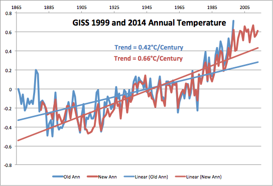 Using 1999 GISS Data, Global Warming Trend Since 1866 Only