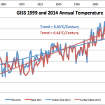 GISS Targeted Data Truncation And Tricks Alone Produce Half Of The Warming Trend Since 1880
