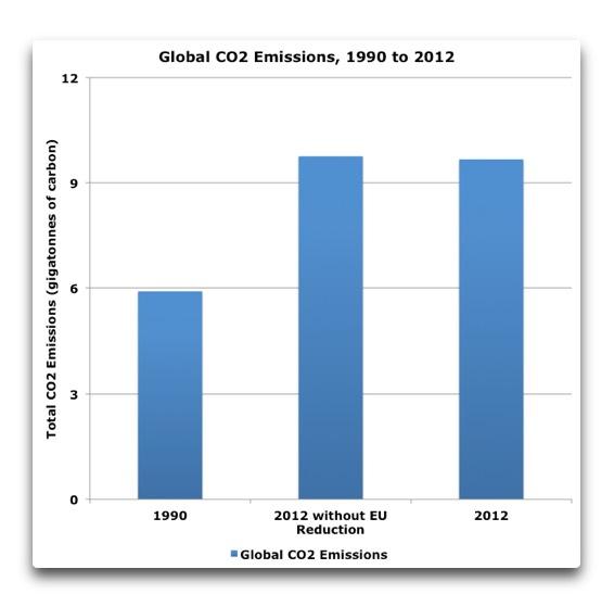 Europe CO2 emissions 1990 - 2012