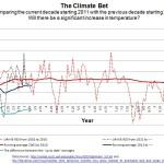 Activist Dana Nuccitelli Starting To Sweat? Satellite Data Show Current Decade Running COOLER Than The Previous!