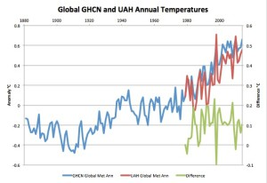 Global GHCN & UHA Temps