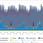 Habitual Offender...Germany's Wind And Solar Power Go AWOL Third Time In Less Than 30 Days!