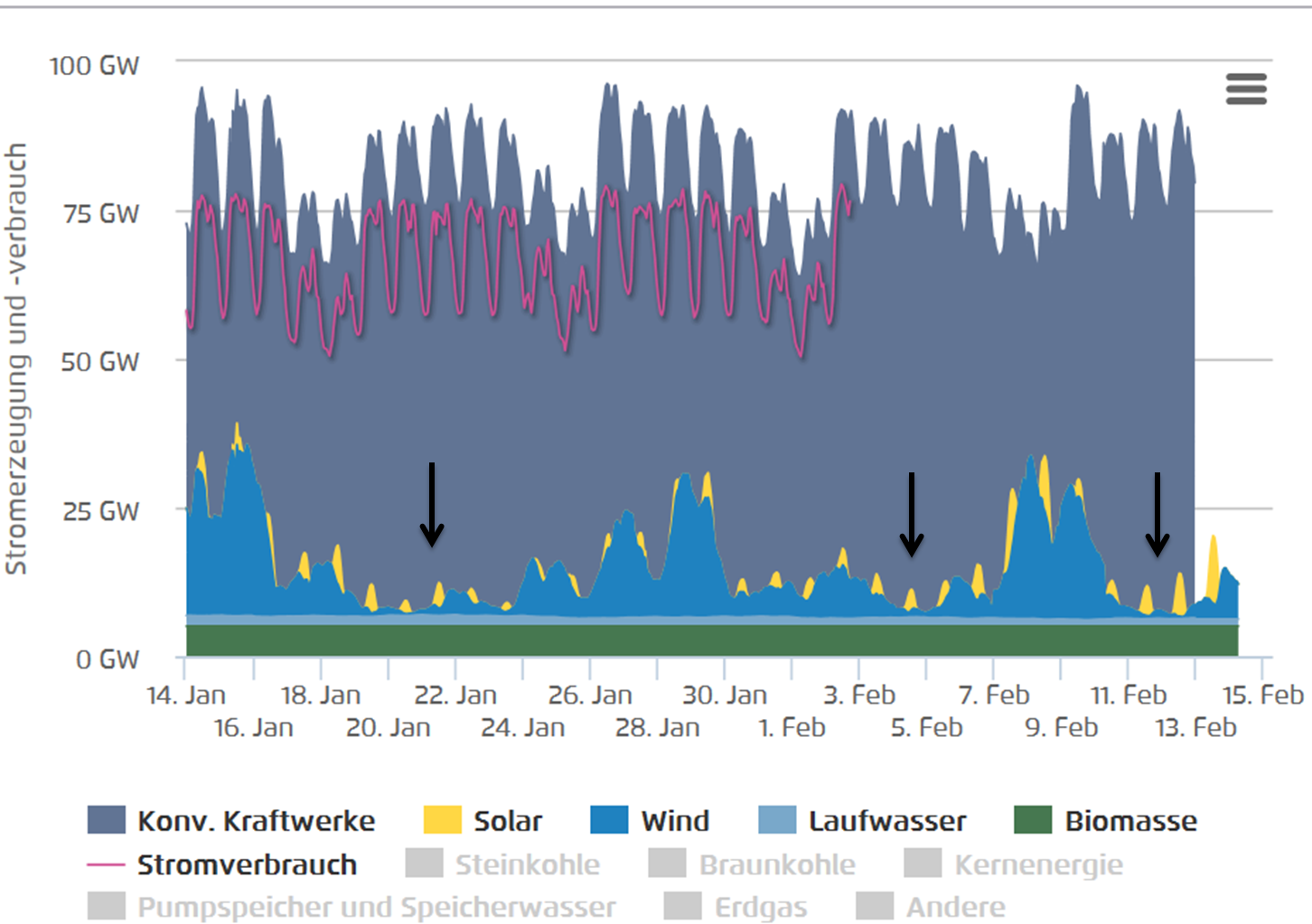 Habitual offendergermanys wind and solar power go awol third agora30 days 14 jan to 14 feb 2015 pooptronica