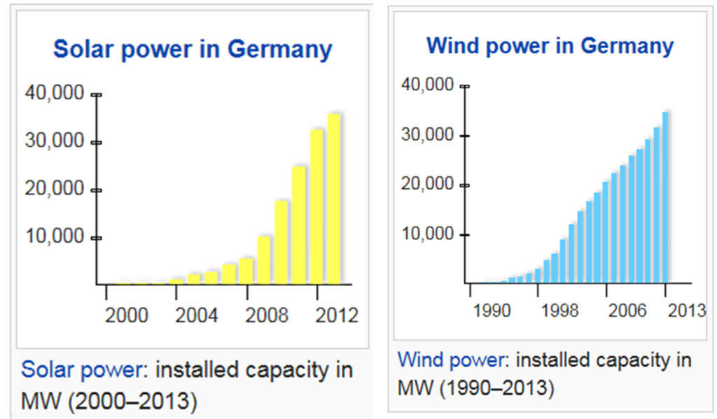 Germany renewable enery sun wind 2013