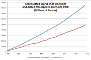 Acumalated Emissions and CO2