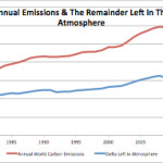 CO2 Emissions And Ocean Flux: Long-Term CO2 Increase Due To Emissions, Not Ocean Temperature