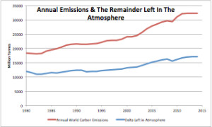 Annual Emissions and Remainder