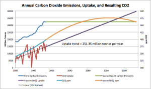 Annual emissions, uptake, & CO2